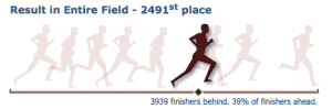 Portland Marathon Results Graphic